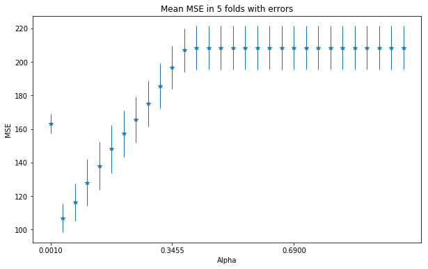Getting acquainted with different regression models using