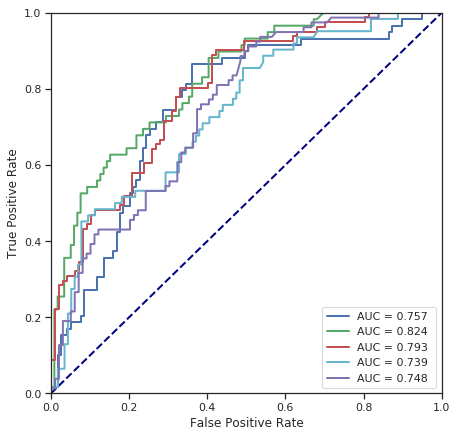 Logistic regression and SVM classification on famous Titanic data