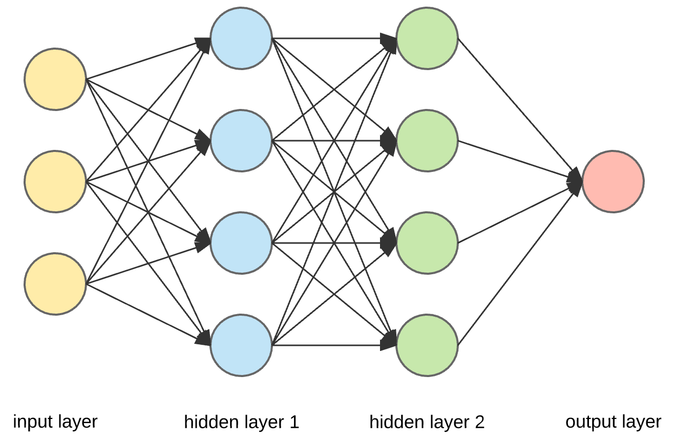 Neural networks from scratch rebooted